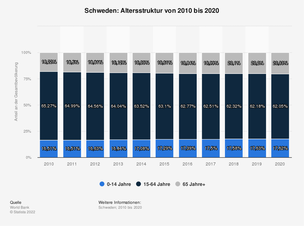Statistik: Schweden: Altersstruktur von 2008 bis 2018 | Statista