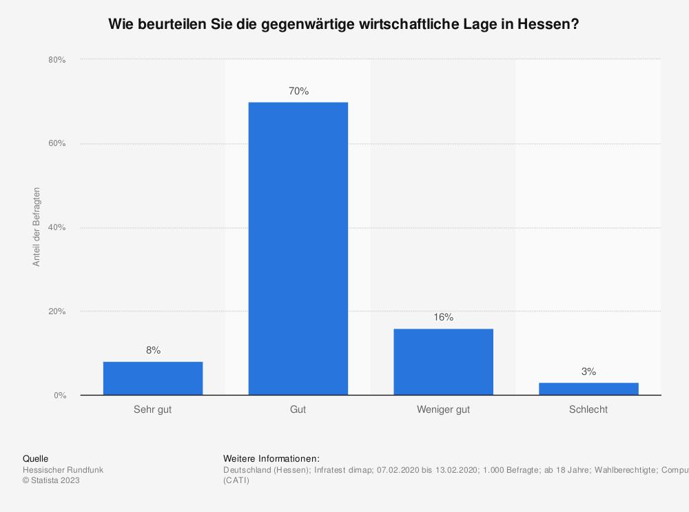 Statistik: Wie beurteilen Sie ganz allgemein die gegenwärtige Wirtschaftslage in Hessen? | Statista