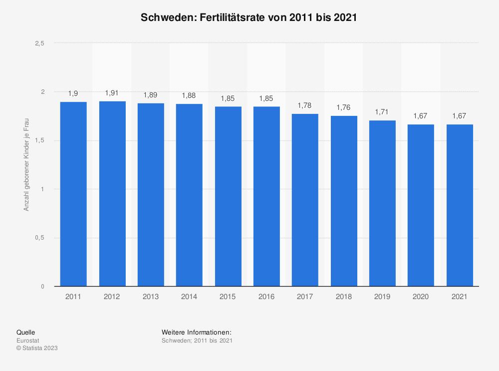 Statistik: Schweden: Fertilitätsrate von 2009 bis 2019 | Statista