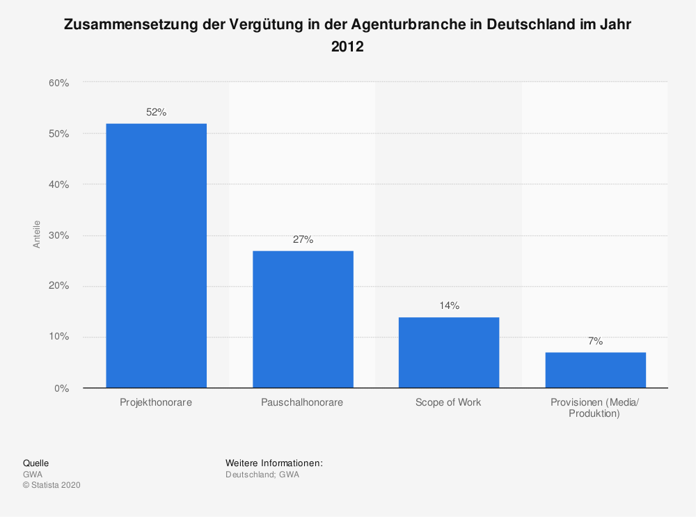 Statistik: Zusammensetzung der Vergütung in der Agenturbranche in Deutschland im Jahr 2012 | Statista