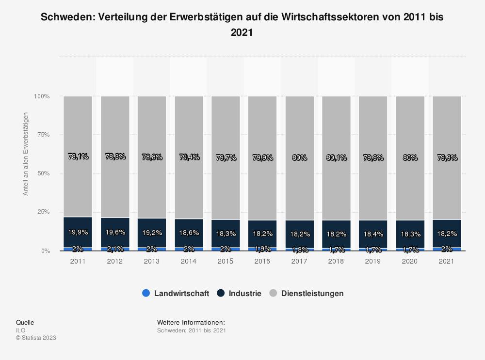Statistik: Schweden: Verteilung der Erwerbstätigen auf die Wirtschaftssektoren von 2010 bis 2020 | Statista