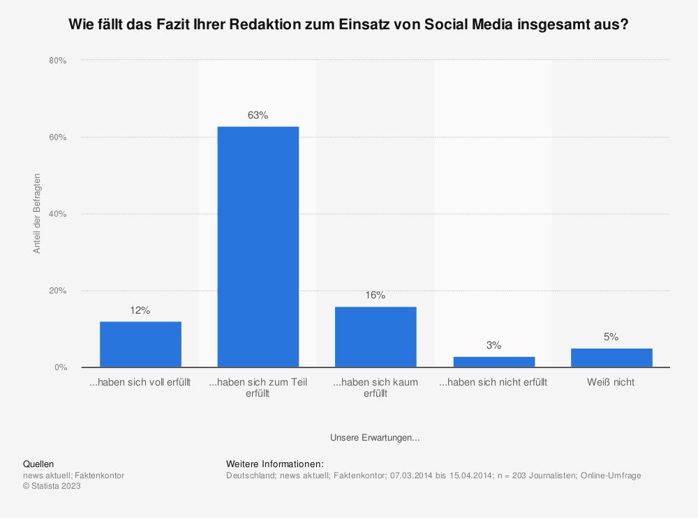 Statistik: Wie fällt das Fazit Ihrer Redaktion zum Einsatz von Social Media insgesamt aus?  | Statista
