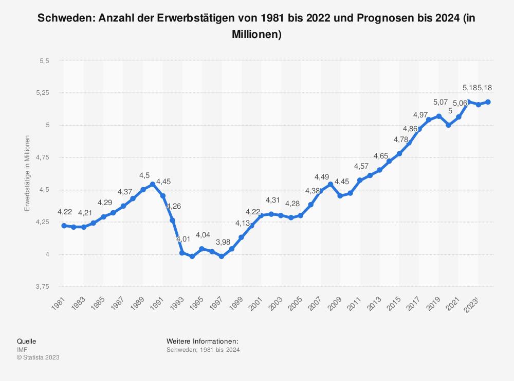 Statistik: Schweden: Anzahl der Erwerbstätigen von 1980 bis 2018 und Prognosen bis 2020 (in Millionen) | Statista