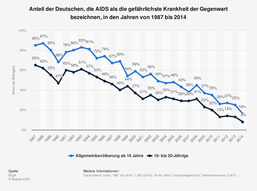 Statistik: Anteil der Deutschen, die AIDS als die gefährlichste Krankheit der Gegenwart bezeichnen, in den Jahren von 1987 bis 2014 | Statista