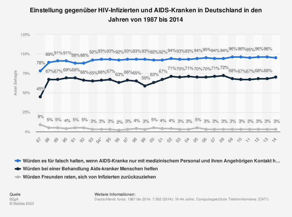 Statistik: Einstellung gegenüber HIV-Infizierten und AIDS-Kranken in Deutschland in den Jahren von 1987 bis 2014 | Statista