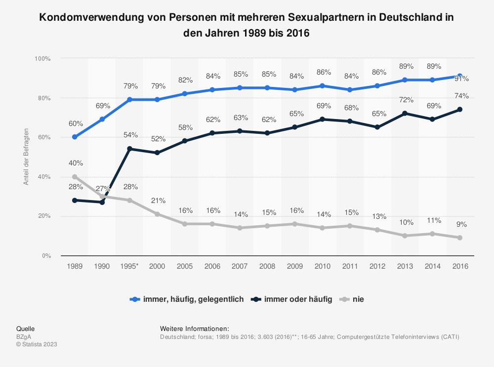 Statistik: Kondomverwendung von Personen mit mehreren Sexualpartnern in Deutschland in den Jahren 1989 bis 2016 | Statista