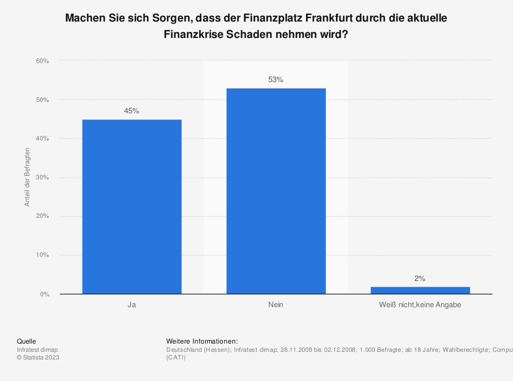 Statistik: Machen Sie sich Sorgen, dass der Finanzplatz Frankfurt durch die aktuelle Finanzkrise Schaden nehmen wird? | Statista