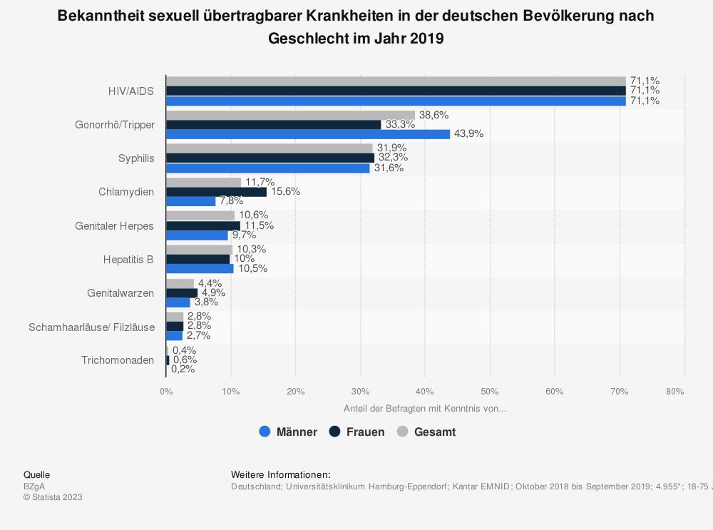 Statistik: Bekanntheit ausgewählter sexuell übertragbarer Krankheiten in der deutschen Bevölkerung nach Geschlecht im Jahr 2014 | Statista