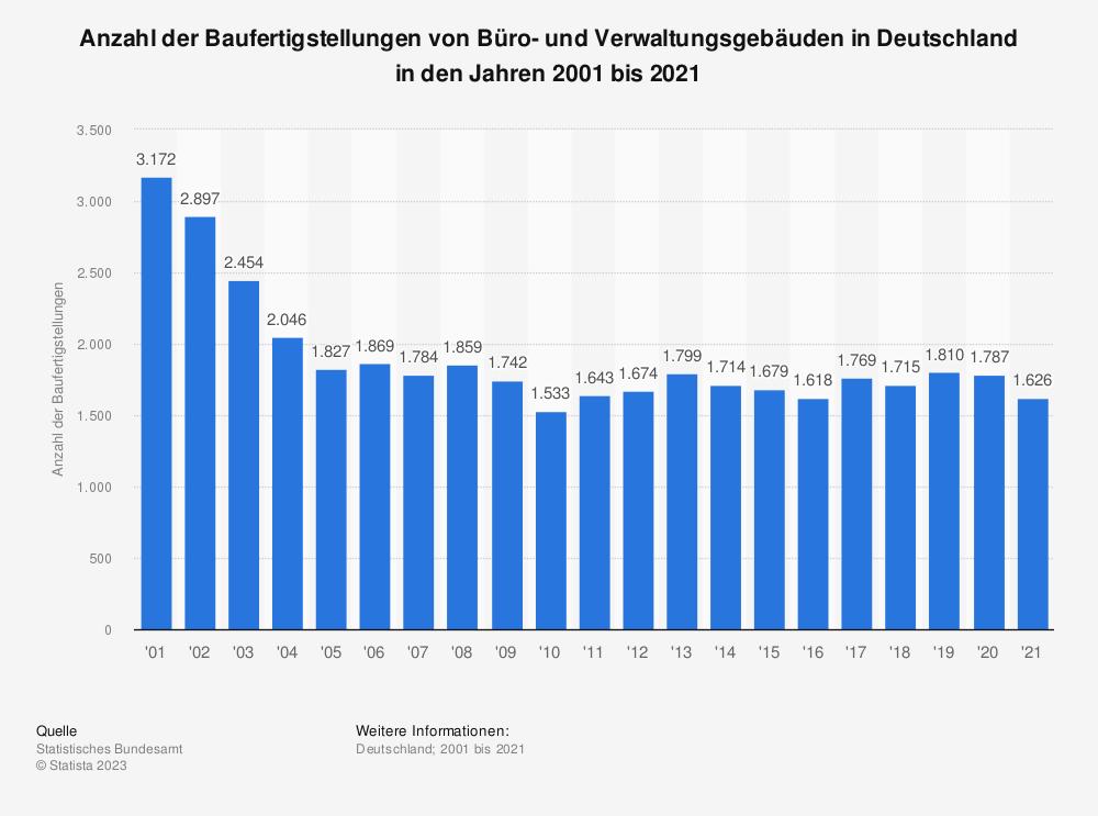 Statistik: Anzahl der Baufertigstellungen von Büro- und Verwaltungsgebäuden in Deutschland in den Jahren 2001 bis 2020 | Statista