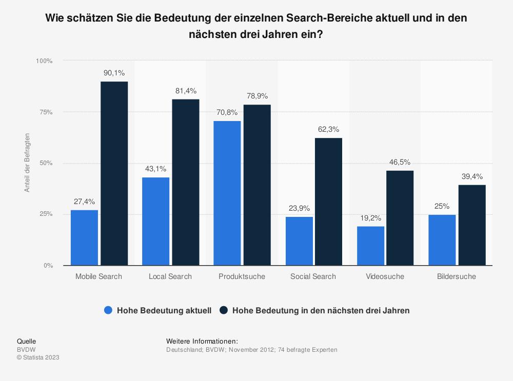Statistik: Wie schätzen Sie die Bedeutung der einzelnen Search-Bereiche aktuell und in den nächsten drei Jahren ein? | Statista