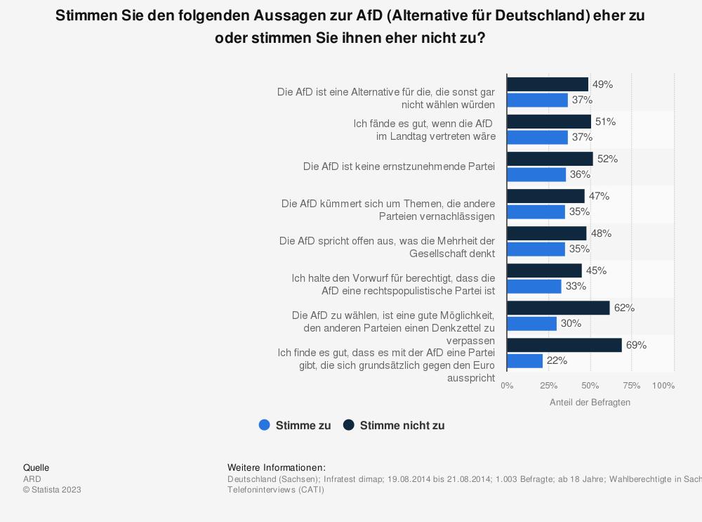 Statistik: Stimmen Sie den folgenden Aussagen zur AfD (Alternative für Deutschland) eher zu oder stimmen Sie ihnen eher nicht zu? | Statista