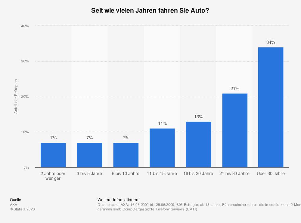 Statistik: Seit wie vielen Jahren fahren Sie Auto? | Statista