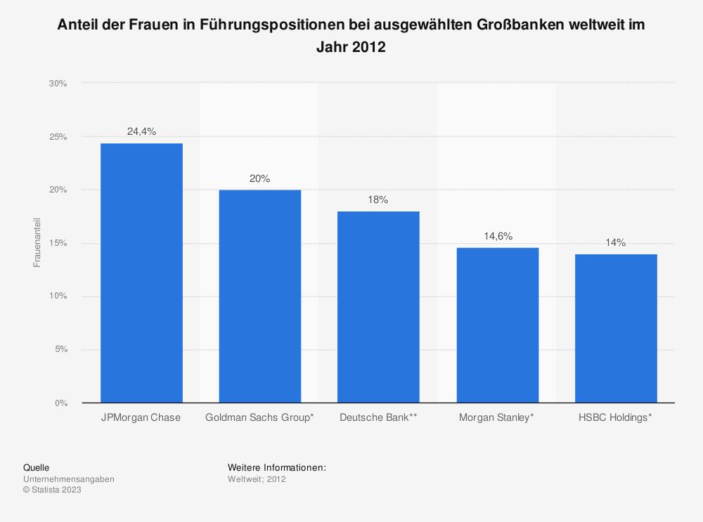 Statistik: Anteil der Frauen in Führungspositionen bei ausgewählten Großbanken weltweit im Jahr 2012 | Statista
