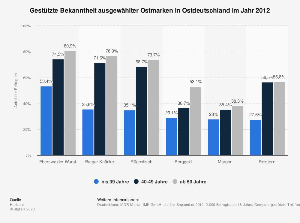Statistik: Gestützte Bekanntheit ausgewählter Ostmarken in Ostdeutschland im Jahr 2012 | Statista