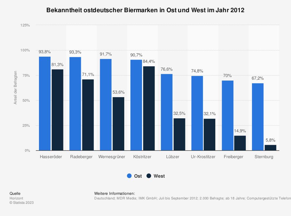 Statistik: Bekanntheit ostdeutscher Biermarken in Ost und West im Jahr 2012 | Statista
