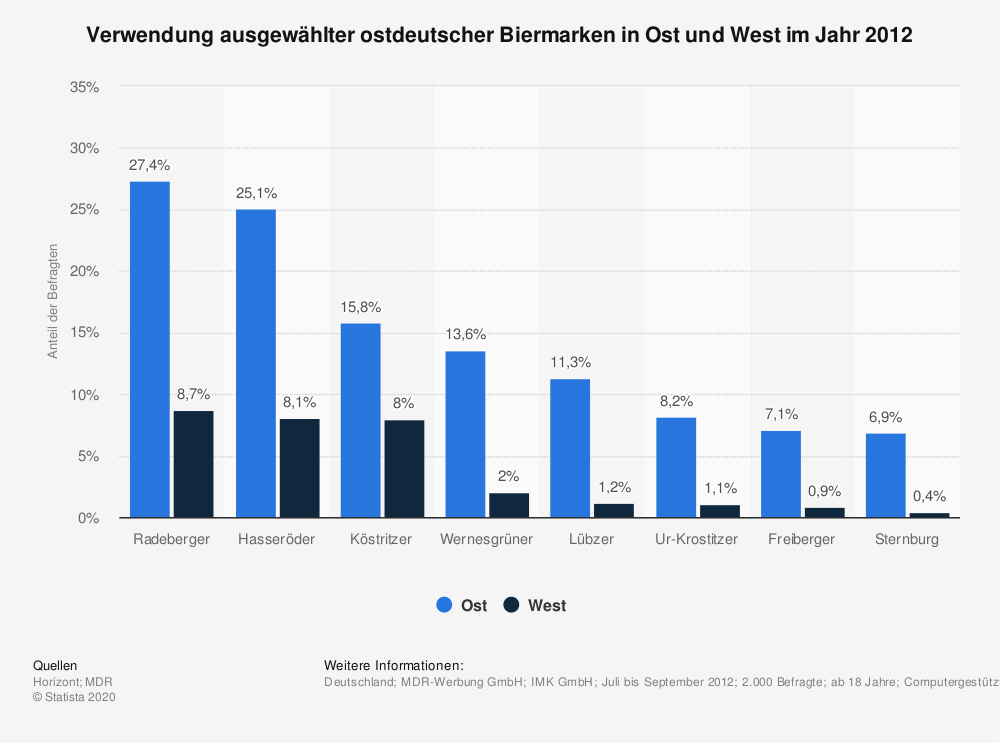 Statistik: Verwendung ausgewählter ostdeutscher Biermarken in Ost und West im Jahr 2012 | Statista