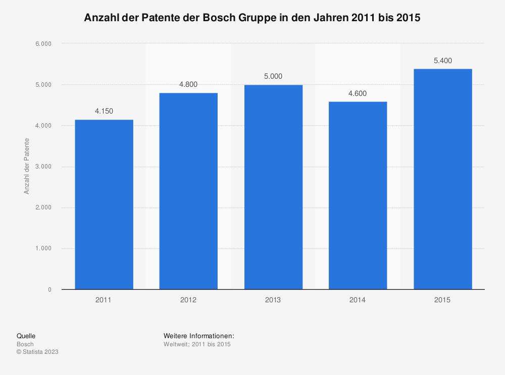 Statistik: Anzahl der Patente der Bosch Gruppe in den Jahren 2011 bis 2015 | Statista