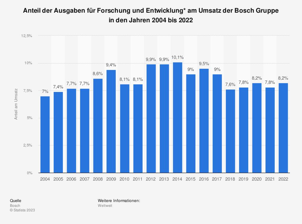 Statistik: Anteil der Ausgaben für Forschung und Entwicklung* am Umsatz der Bosch Gruppe in den Jahren 2004 bis 2018   Statista