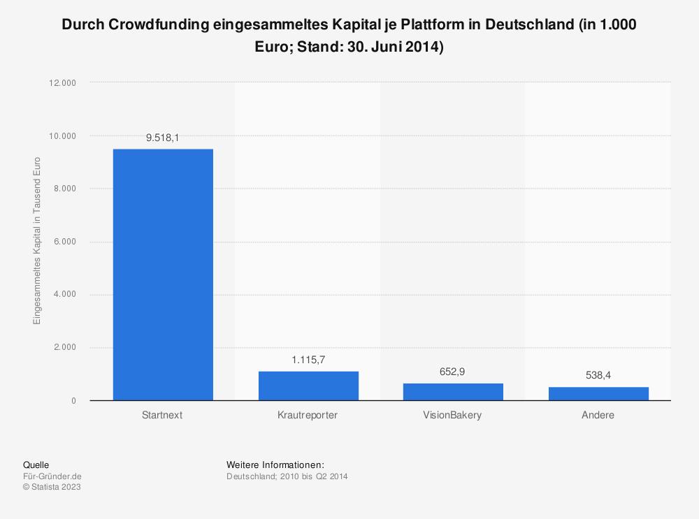 Statistik: Durch Crowdfunding eingesammeltes Kapital je Plattform in Deutschland (in 1.000 Euro; Stand: 30. Juni 2014) | Statista