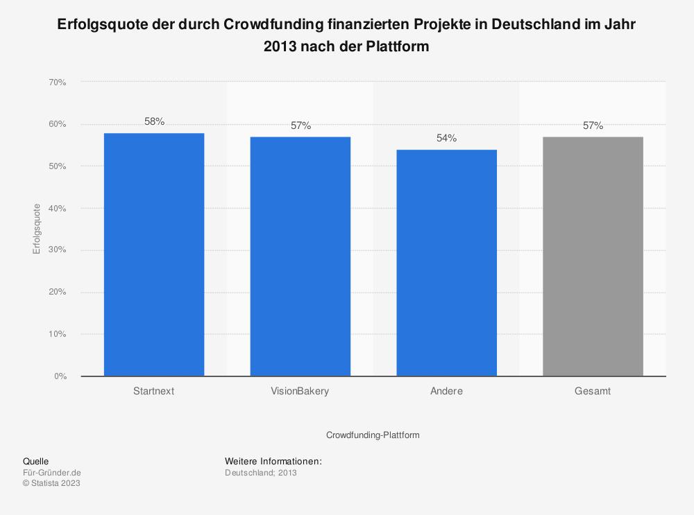 Statistik: Erfolgsquote der durch Crowdfunding finanzierten Projekte in Deutschland im Jahr 2013 nach der Plattform | Statista