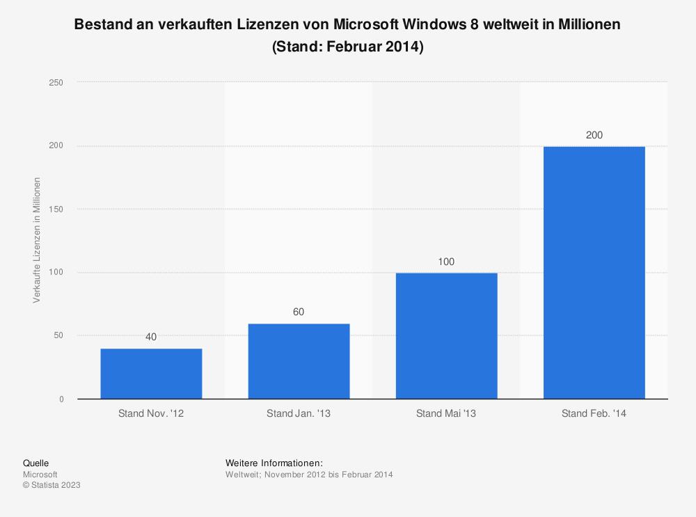 Statistik: Bestand an verkauften Lizenzen von Microsoft Windows 8 weltweit in Millionen (Stand: Februar 2014) | Statista