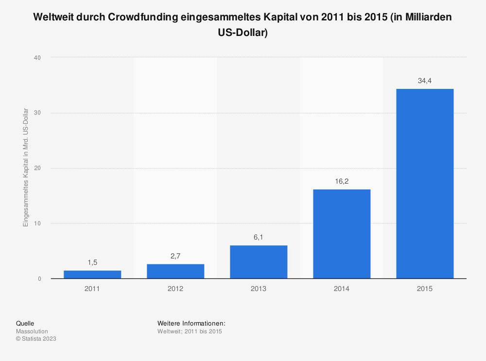 Statistik: Weltweit durch Crowdfunding eingesammeltes Kapital von 2011 bis 2015 (in Milliarden US-Dollar) | Statista
