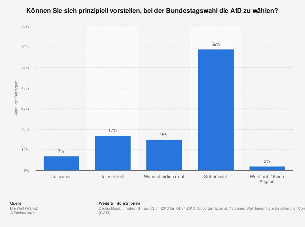 Statistik: Können Sie sich prinzipiell vorstellen, bei der Bundestagswahl die AfD zu wählen? | Statista