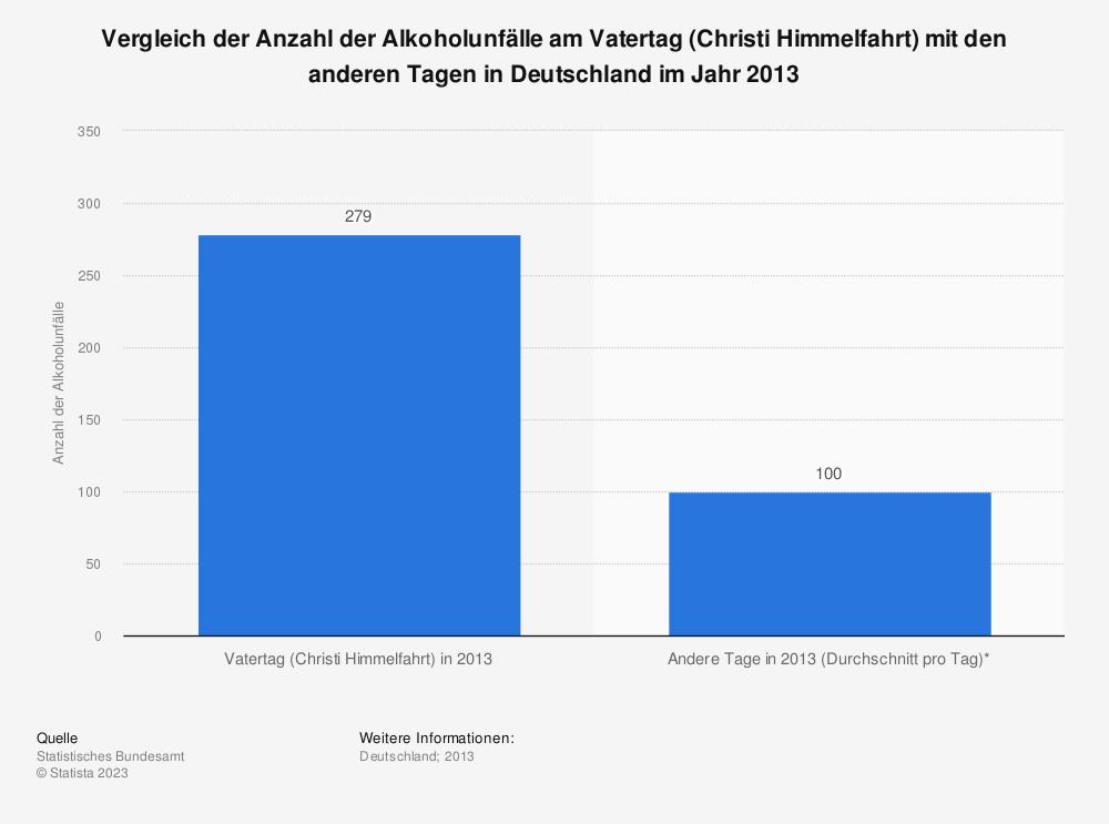 Statistik: Vergleich der Anzahl der Alkoholunfälle am Vatertag (Christi Himmelfahrt) mit den anderen Tagen in Deutschland im Jahr 2013 | Statista