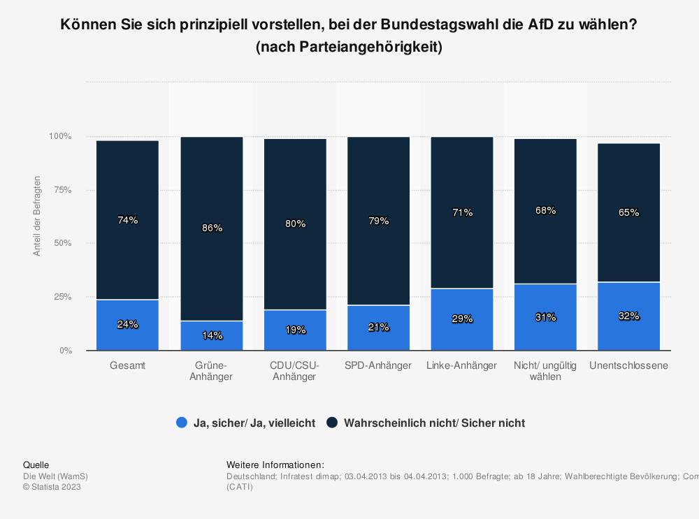 Statistik: Können Sie sich prinzipiell vorstellen, bei der Bundestagswahl die AfD zu wählen? (nach Parteiangehörigkeit) | Statista