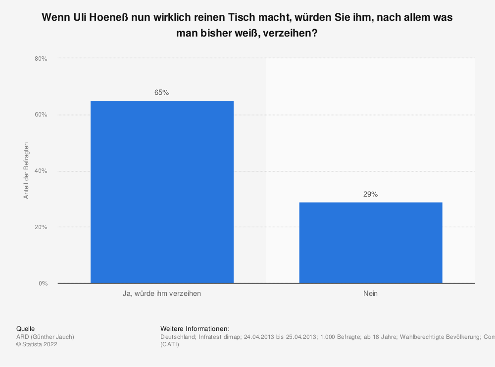 Statistik: Wenn Uli Hoeneß nun wirklich reinen Tisch macht, würden Sie ihm, nach allem was man bisher weiß, verzeihen? | Statista