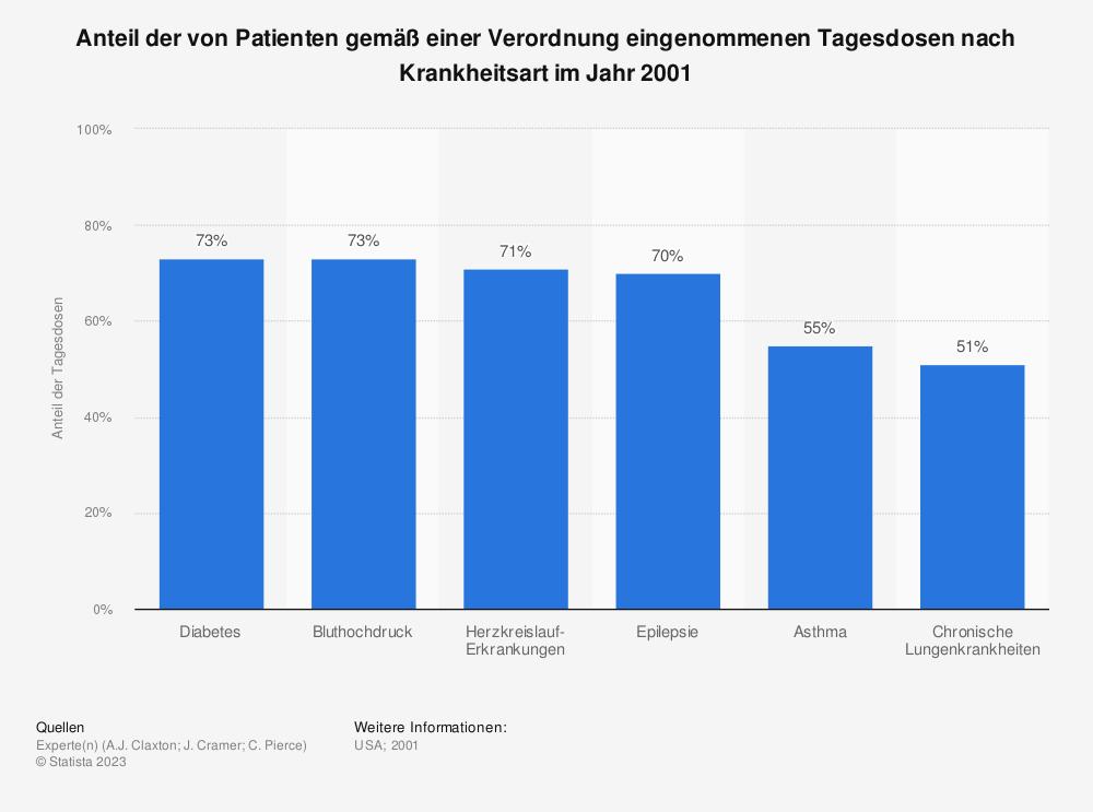Statistik: Anteil der von Patienten gemäß einer Verordnung eingenommenen Tagesdosen nach Krankheitsart im Jahr 2001 | Statista