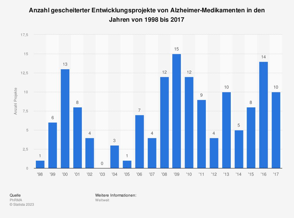 Statistik: Anzahl gescheiterter Entwicklungsprojekte von Alzheimer-Medikamenten in den Jahren von 1998 bis 2014 | Statista