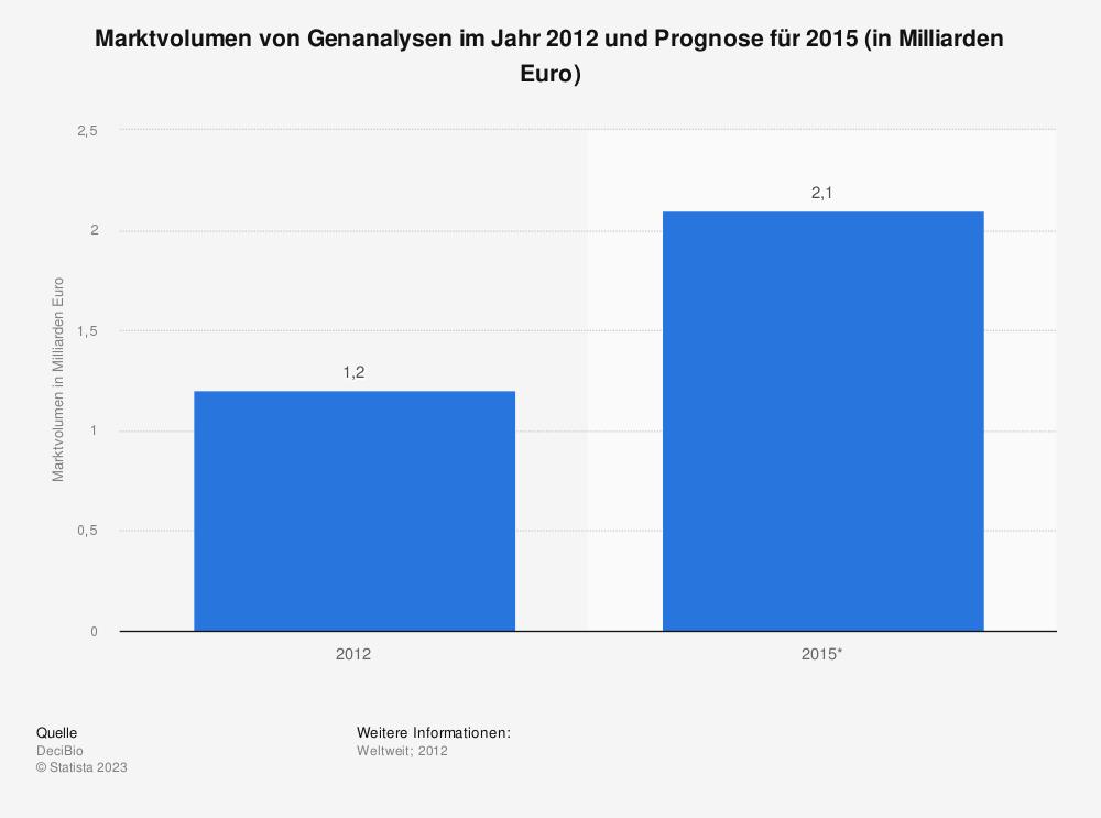 Statistik: Marktvolumen von Genanalysen im Jahr 2012 und Prognose für 2015 (in Milliarden Euro) | Statista