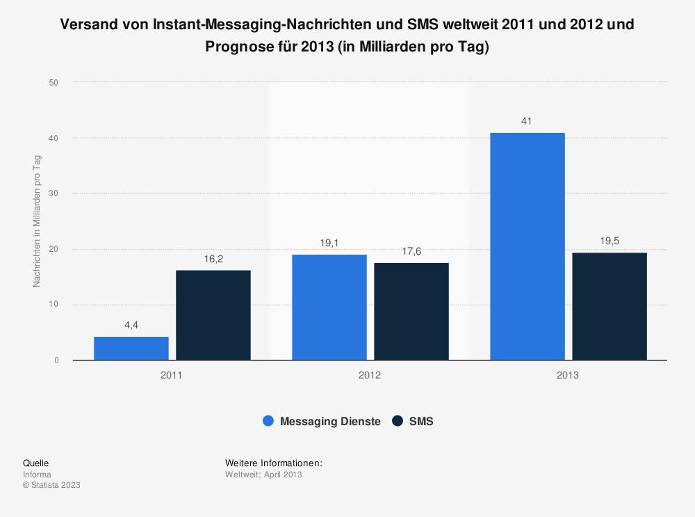 Statistik: Versand von Instant-Messaging-Nachrichten und SMS weltweit 2011 und 2012 und Prognose für 2013 (in Milliarden pro Tag) | Statista