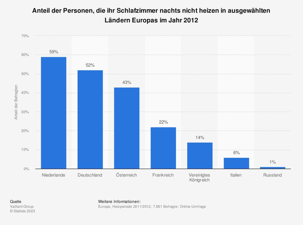 Heizverhalten im Schlafzimmer in Europa nach Ländern in 2012 | Umfrage