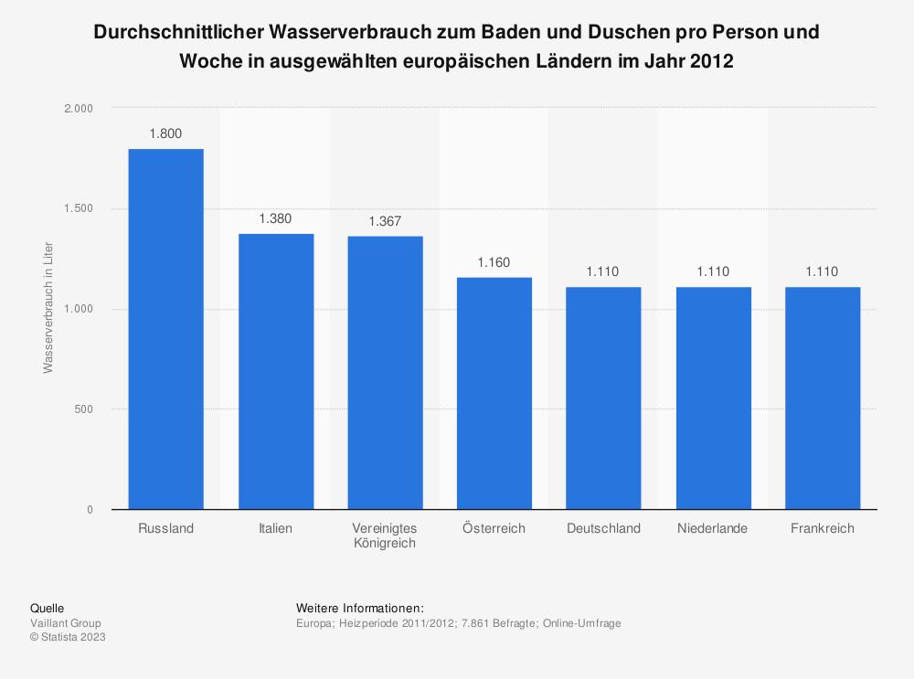 Statistik: Durchschnittlicher Wasserverbrauch zum Baden und Duschen pro Person und Woche in ausgewählten europäischen Ländern im Jahr 2012 | Statista