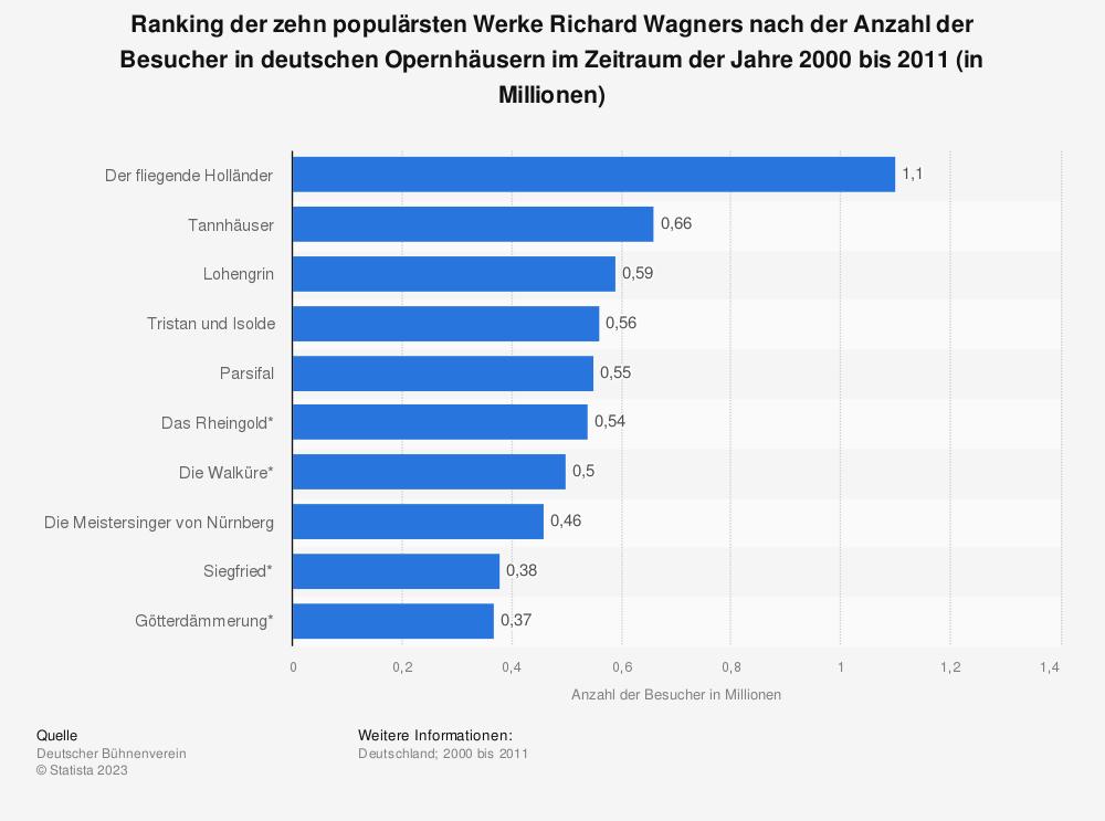Statistik: Ranking der zehn populärsten Werke Richard Wagners nach der Anzahl der Besucher in deutschen Opernhäusern im Zeitraum der Jahre 2000 bis 2011 (in Millionen) | Statista