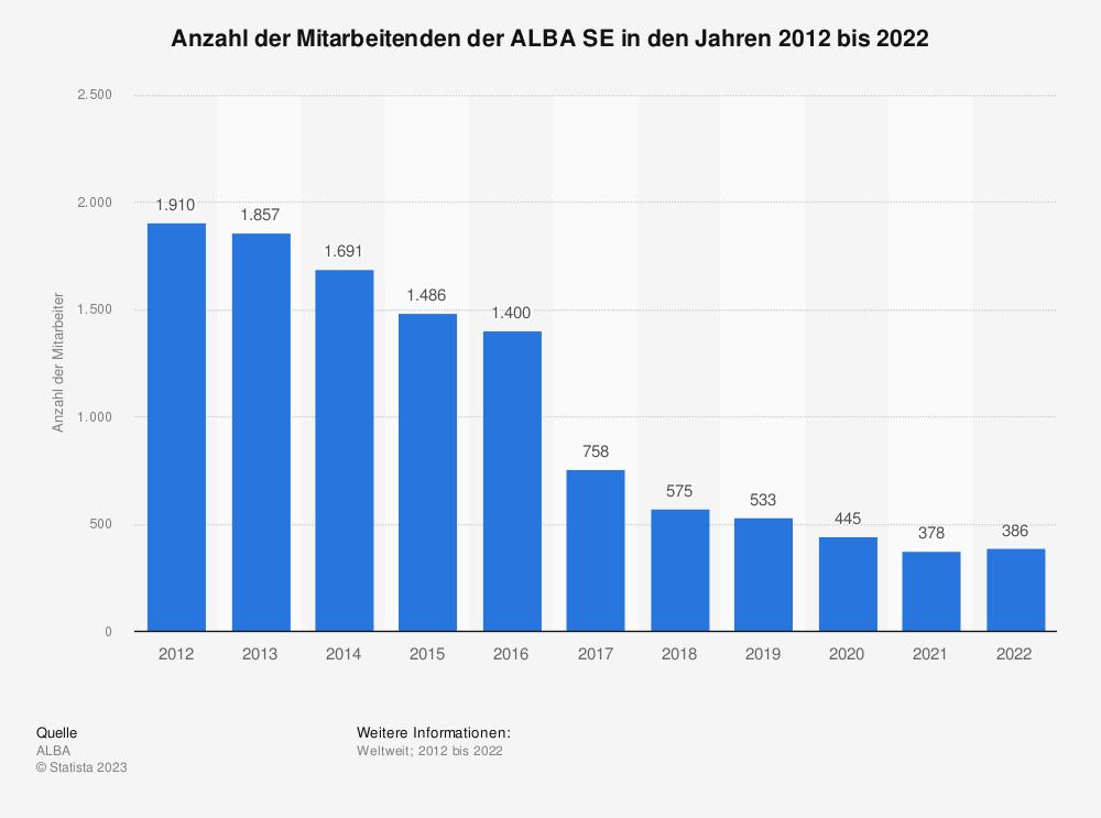 Statistik: Anzahl der Mitarbeiter der ALBA SE in den Jahren 2009 bis 2019 | Statista