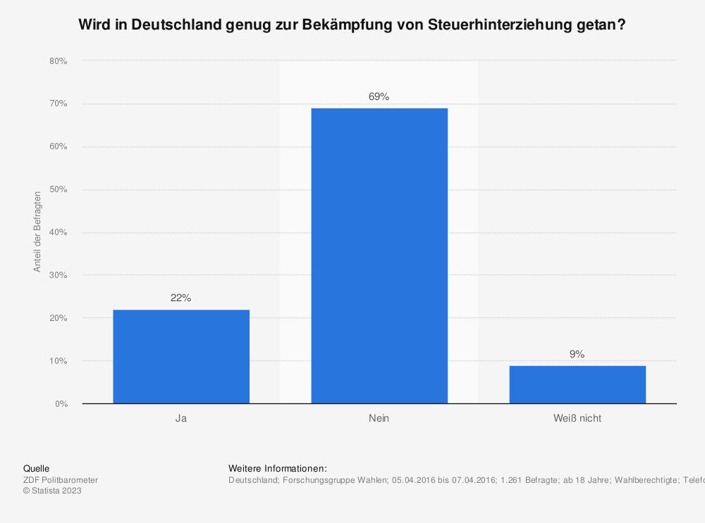 Statistik: Wird in Deutschland genug zur Bekämpfung von Steuerhinterziehung getan? | Statista