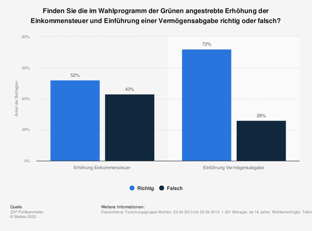 Statistik: Finden Sie die im Wahlprogramm der Grünen angestrebte Erhöhung der Einkommensteuer und Einführung einer Vermögensabgabe richtig oder falsch? | Statista