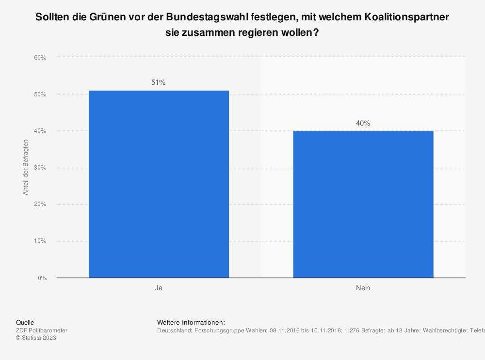 Statistik: Sollten die Grünen vor der Bundestagswahl festlegen, mit welchem Koalitionspartner sie zusammen regieren wollen? | Statista
