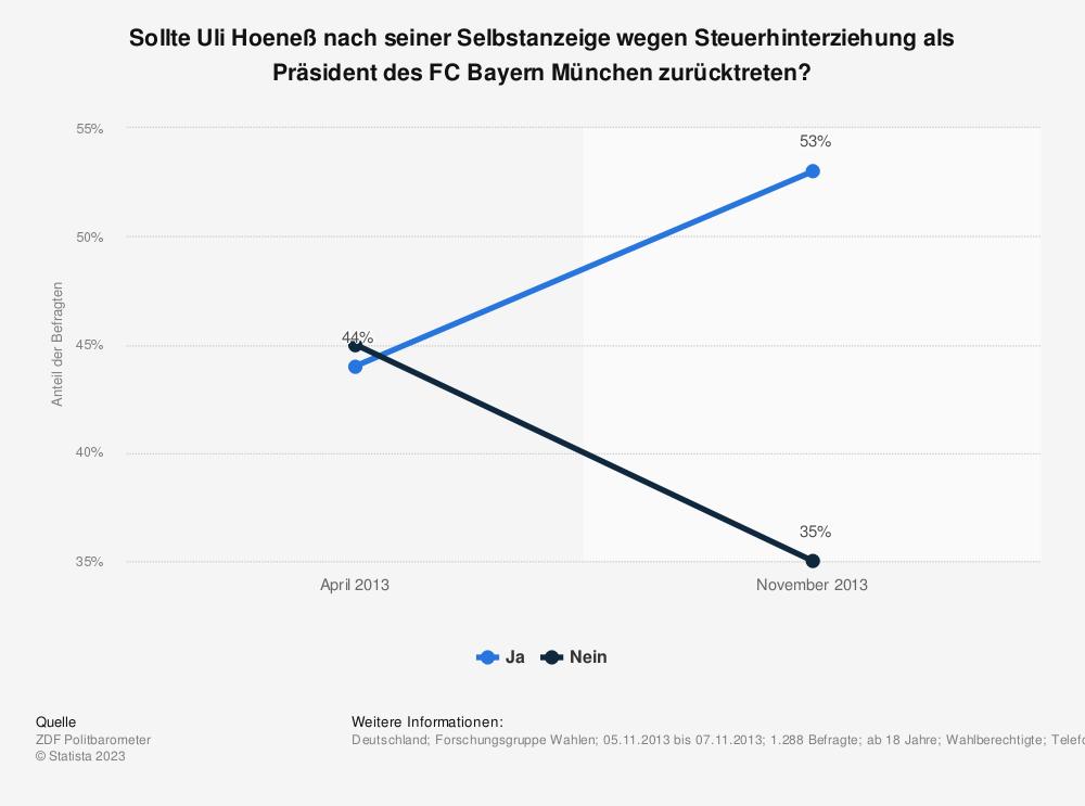 Statistik: Sollte Uli Hoeneß nach seiner Selbstanzeige wegen Steuerhinterziehung als Präsident des FC Bayern München zurücktreten? | Statista