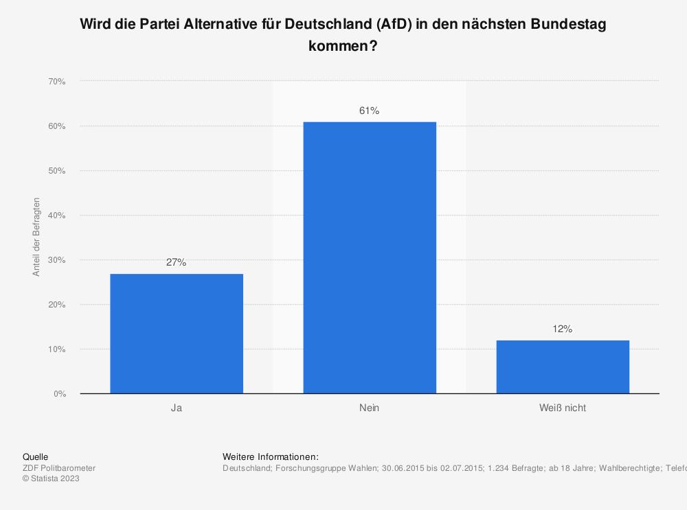Statistik: Wird die Partei Alternative für Deutschland (AfD) in den nächsten Bundestag kommen? | Statista
