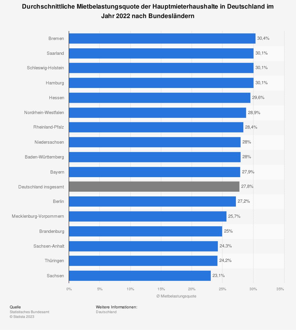 Statistik: Mietbelastungsquote der privaten Haushalte in Deutschland im Jahr 2018 nach Bundesländern | Statista