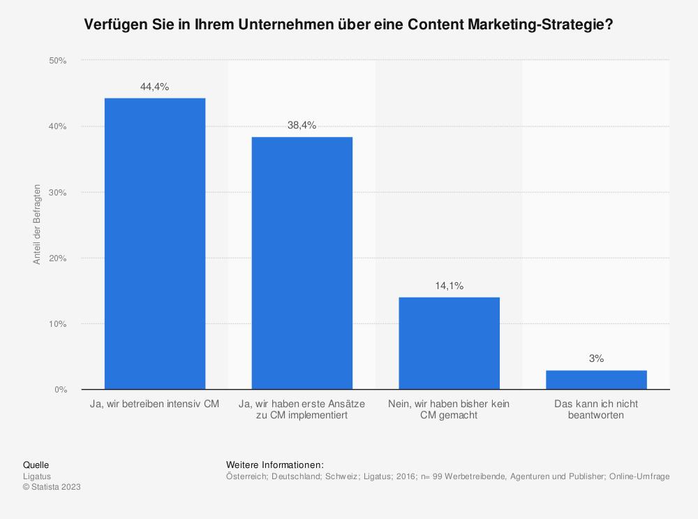 Statistik: Verfügen Sie in Ihrem Unternehmen über eine Content Marketing-Strategie? | Statista