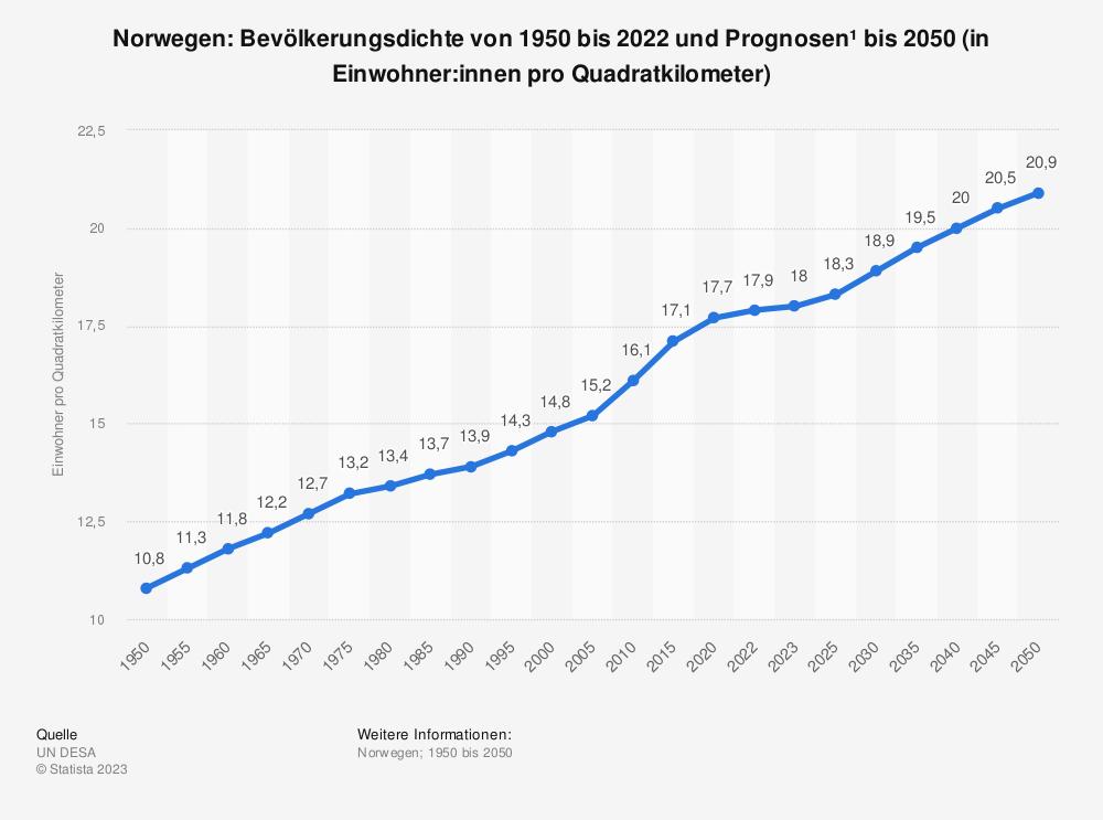 Statistik: Norwegen: Bevölkerungsdichte von 2008 bis 2018 (in Einwohner pro Quadratkilometer) | Statista