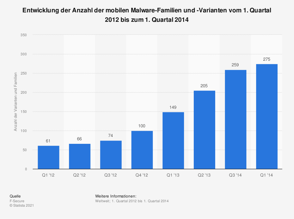 Statistik: Entwicklung der Anzahl der mobilen Malware-Familien und -Varianten vom 1. Quartal 2012 bis zum 1. Quartal 2014 | Statista