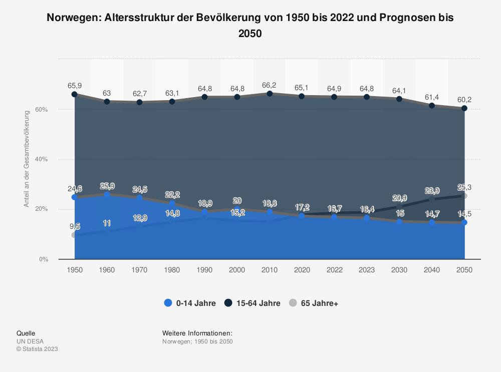 Statistik: Norwegen: Altersstruktur von 2009 bis 2019 | Statista