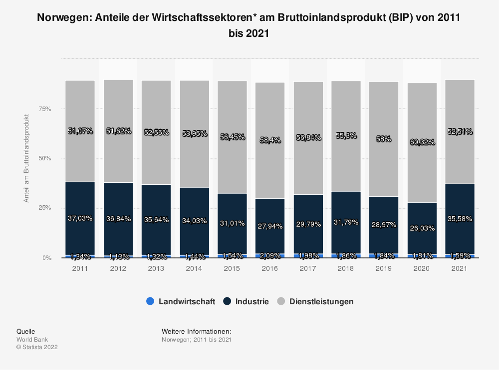 Statistik: Norwegen: Anteile der Wirtschaftssektoren* am Bruttoinlandsprodukt (BIP) von 2008 bis 2018 | Statista