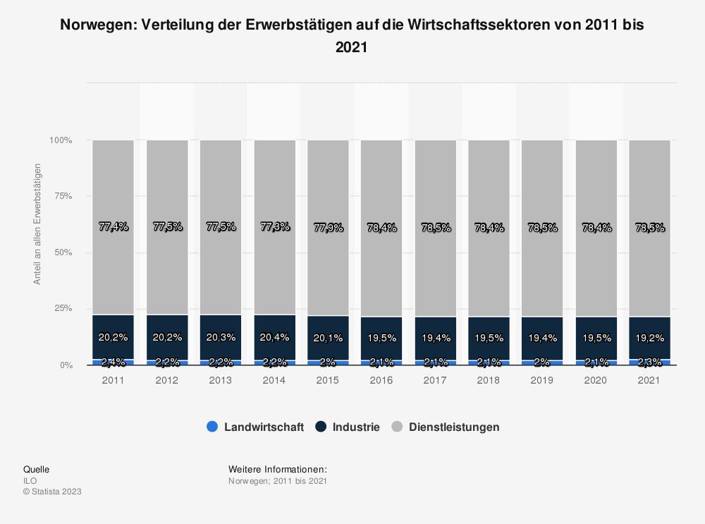Statistik: Norwegen: Verteilung der Erwerbstätigen auf die Wirtschaftssektoren von 2010 bis 2020 | Statista